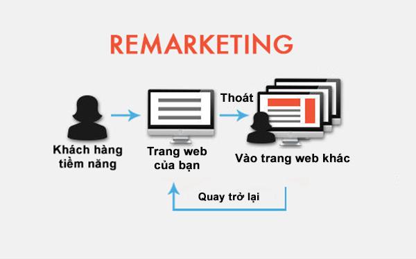 quảng cáo remarketing google adwords